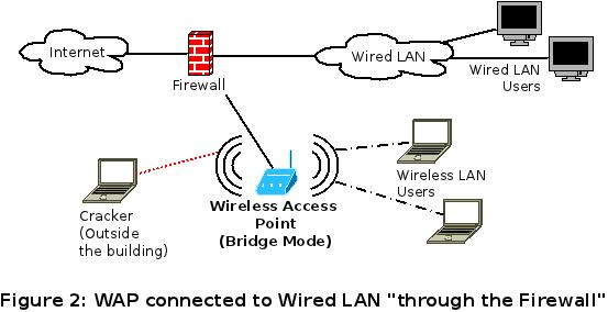 Securing-LAN-from-WAP-2